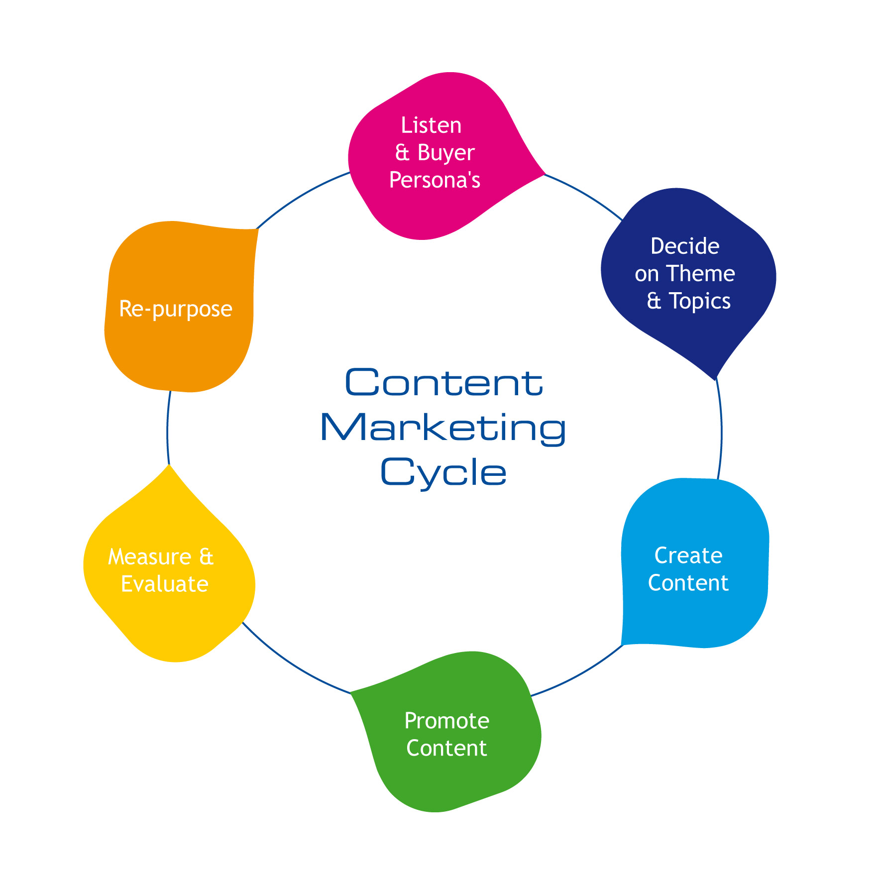 Content Marketing. What is it and why should you be doing it?